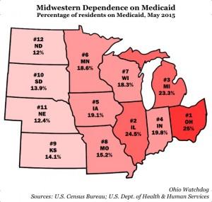 Medicaid-Dependence