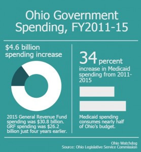 ohio-govt-spending