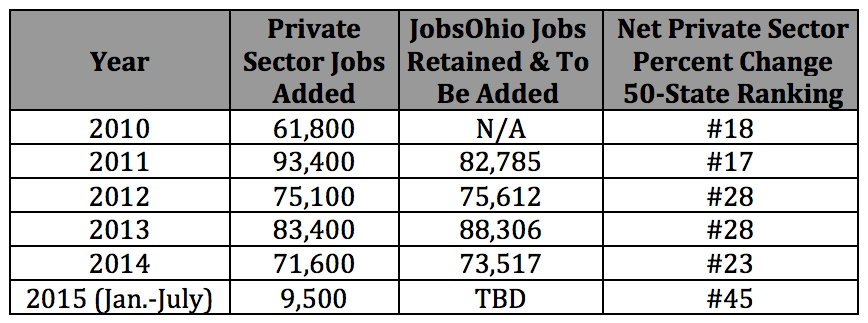 Kasich-Job-Growth
